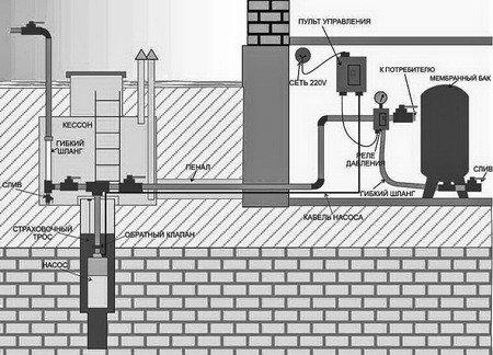 Водоснабжение частного дома - особенности, нюансы и преимущества
